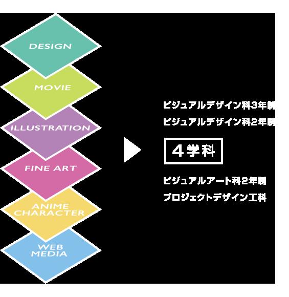 長野美術専門学校の6つの専門性教育